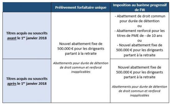 Lois De Finances Point Sur Les Principales Dispositions Groupe