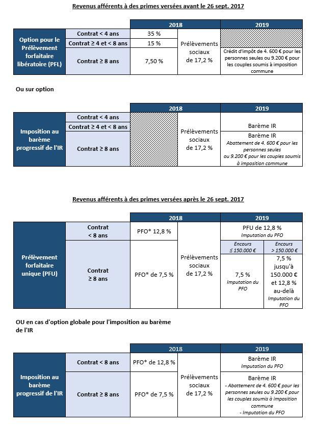 Tableau PFU - Assurance-vie