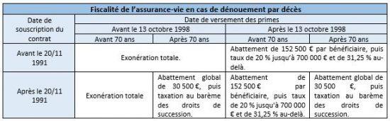 Tableau fiscalité de l'assurance-vie en cas de dénouement par décès