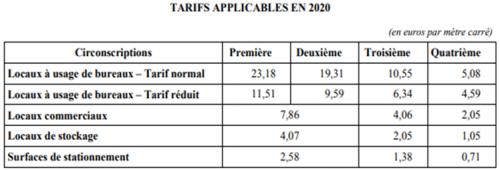Taxe annuelle sur les bureaux en iIe-de-France 2020