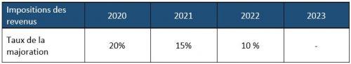organismes-gestion-agree-2021