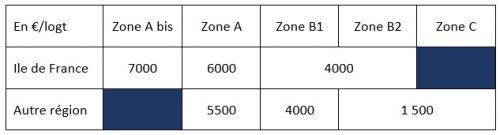 Logement social PLAI 2021