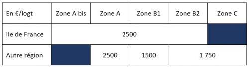 Logement social PLUS 2021