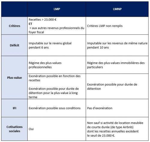 tableau-lmp-lmnp-2021